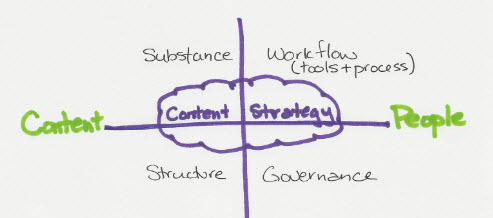 back to content marketing school