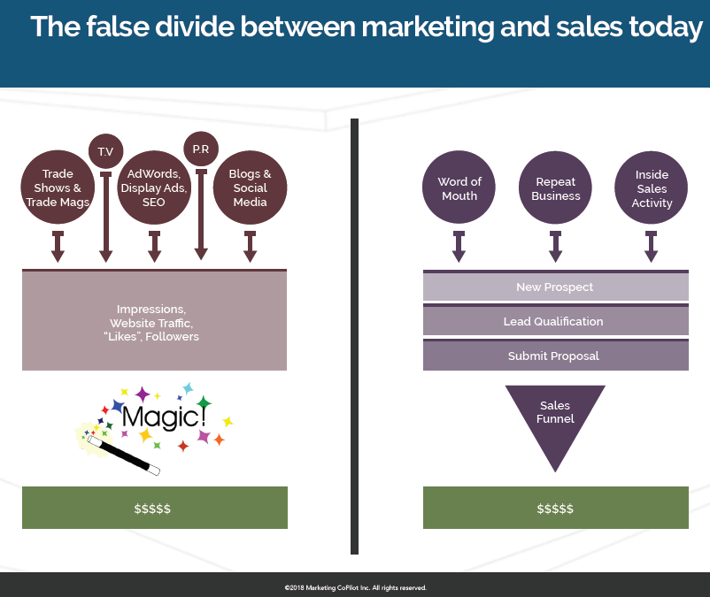 Does Sales & Marketing alignment really exist?